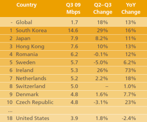 cnet-Internet_connect_speeds_by_country