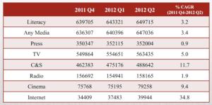 medianama-IRS-Q2-Stats
