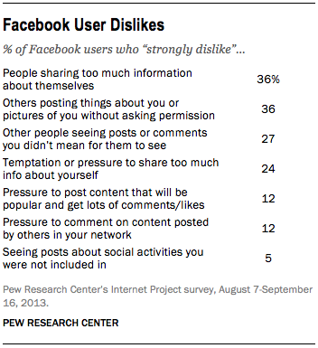 pewresearch-FT_Facebook-user-dislikes