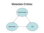 dlib.org-Fig1-Metadata_Entities-rev