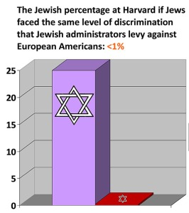 forums.studentdoctor-jewish-discrimination-chart-harvard2